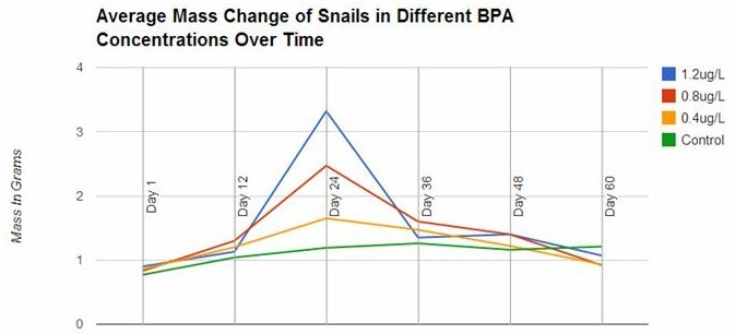 Figure 1: Changes in Body Mass (g) of Snails Exposed to BPA over Time