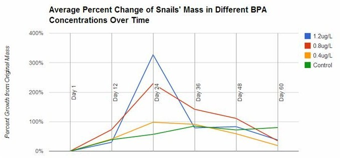 Figure 2: Changes in Percentage Body Mass of Snails Exposed to BPA Over Time