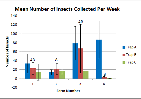 Figure 2: Average number of insects collected in the three trap types. Comparison by two tailed t-test showed only insects collected in Trap B at F2 and F4 to be significantly differing from one another. Error bars show standard deviation.