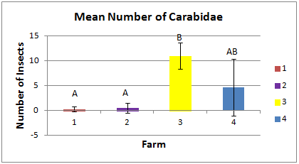 Figure 3: Average number of Carabidae ground beetles per farm. F3 was found to have a significantly higher number of Carabidae beetles compared to F1 and F2. Error bars show standard deviation.