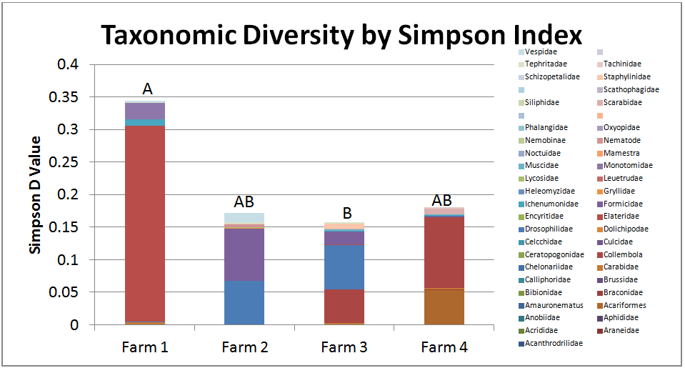 Figure 5: Taxonomic Diversity of Insects collected at each Farm. F3 had the most taxonomic diversity, while F1 had the least taxonomic diversity.