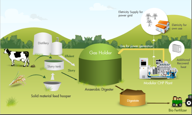 biogas production Natural gas – biogas – is produced, and to make a comparison of natural   between electricity and heat has been made, as the combustion.
