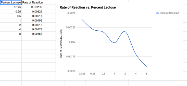 Lactose Assay Using Spectrophotometry To Detect And Analyze