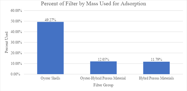 Sparling, Figure 14: Graph depicting the percent of the mass of each filter used to remove methylene blue from polluted water