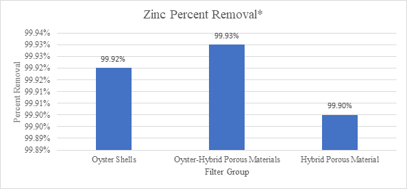 Sparling, Figure 12: Graph depicting zinc percent change comparing each filter group to control