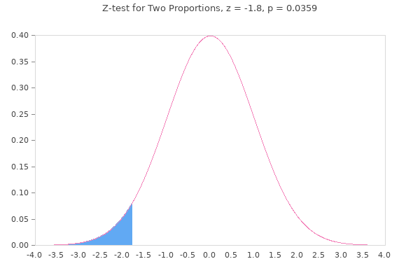 Arora & London, Figure 8: Graph showing p-value and results of z-test for two proportions.