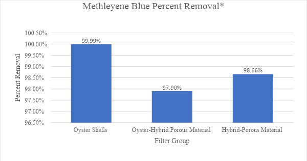 Sparling, Figure 13: Graph depicting methylene blue percent change comparing each filter group to control
