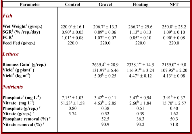 Lee, Table 1. The Effect of Different Growing Mediums on Nutrient Removal and Fish Yield (Wilson, 2004)