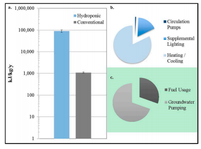 Lee, Figure 4. Breakdown of Energy Usage in Hydroponic V.S. Conventional Farming (Barbosa et al., 2015)