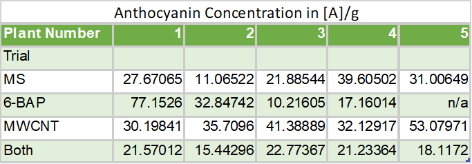 Kaylan & Ahmed, Table 14: Anthocyanin concentration in [A]/g (Trial 3).
