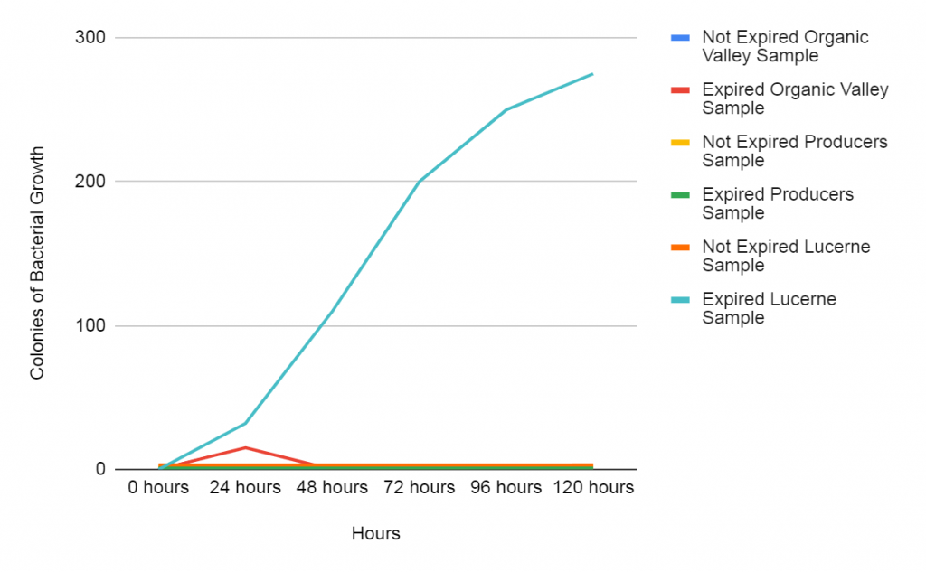 Garg, Jana, Rai, Wu Fig. F: Graph showing the amount of bacterial growth for samples before and after expiry.