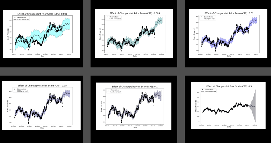 Avula, Figure 9: Examples of Underfitting and Overfitting in from Basic Regression Models