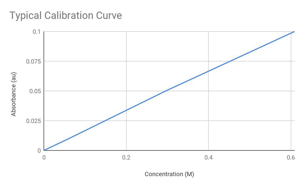 Dorn, Fuller, Glazer, Hsu, Lane, Martin, Niemi, Pietrzak, Smith, Talasek Figure 2. Typical calibration curve for determination of [Cu2+].
