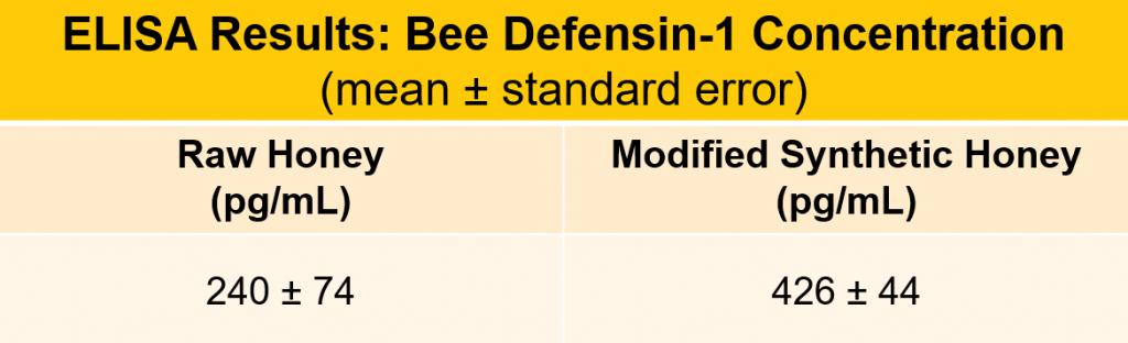 Li-Parikh, Table 1: Bee defensin-1 ELISA results