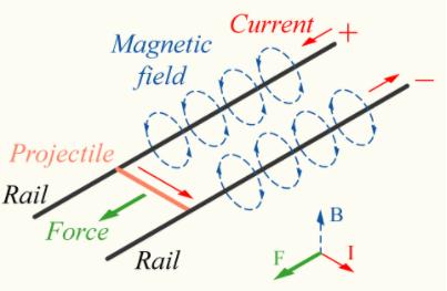 """Railgun-1"" 2005, Figure 2: Force Diagram of"