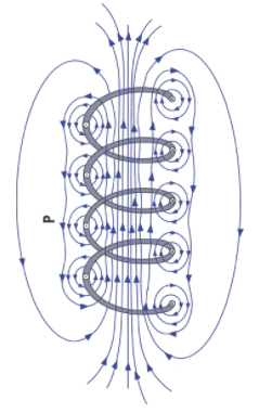 """""""Coil-1"""" n.d., Figure 5: Magnetic Field Produced by a Coil of Current-Carrying Wire"""