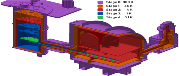 DeNigris, Figure #2 Internal View of TolTEC, showcasing the stages at different temperatures. The temperatures decrease as you go further into the cryostat.