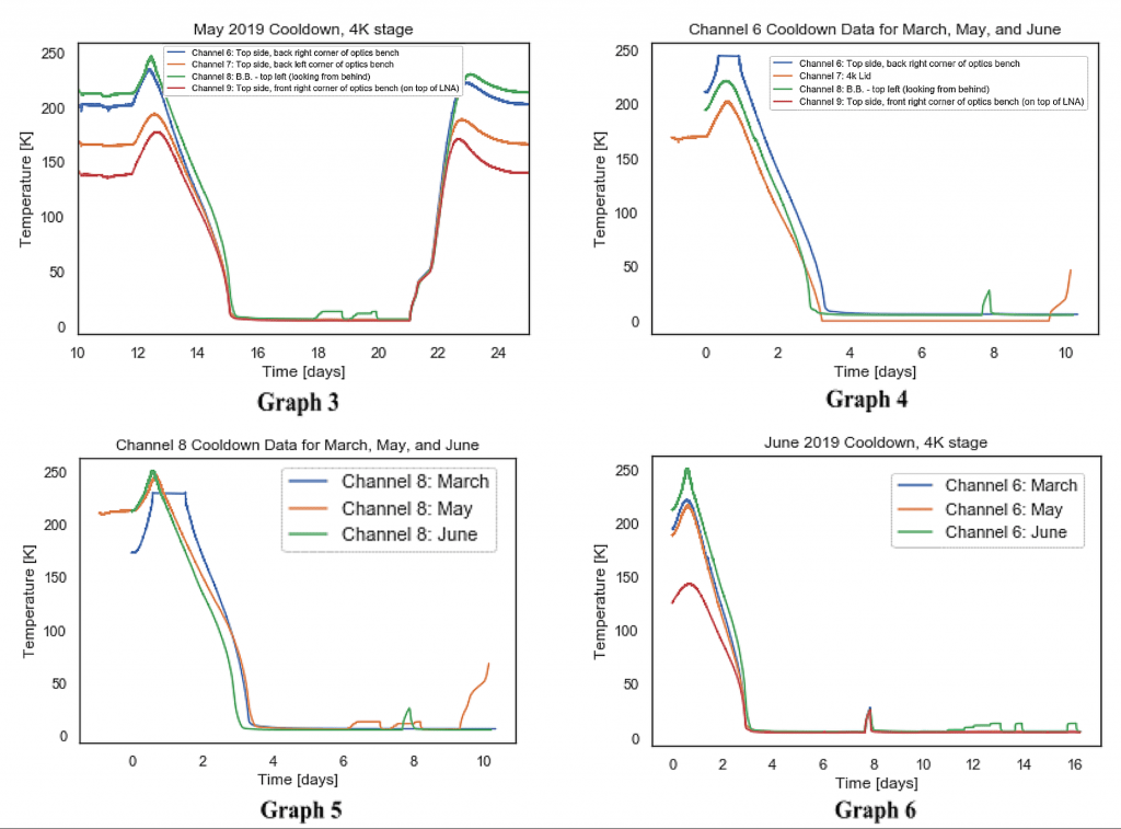 Postiglione, Figure 9 Aligned Thermometry Data Graphs from Various TolTEC Cooldowns
