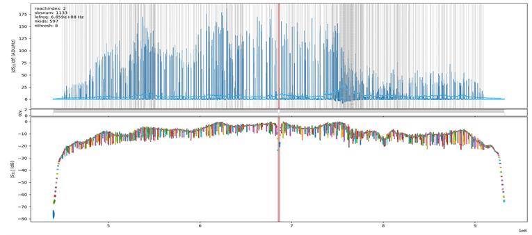 Postiglione, Figure 6 VNA sweep plot of response (absolute value of S21) across full range of detector frequencies. Lines are drawn at resonance frequencies identified by fitting code.