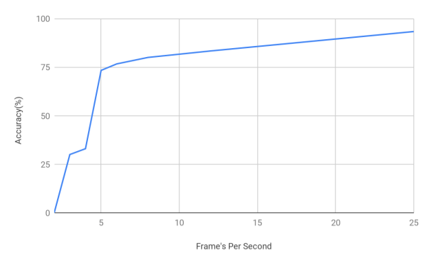Aryan Pal, Fig #4. Performance of the object tracking algorithm on the Multiple Object Tracking Challenge 2017 Test 13 Dataset at different frame rates.