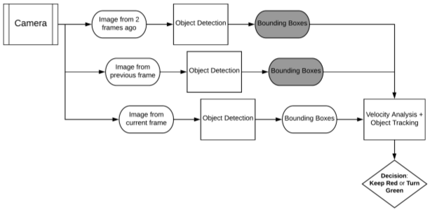 Aryan Pal, Fig #2. Above is a sample iteration of the entire system. The bottom-most image processing is happening in real time on the image from the current frame, while processing of the image from 2 frames ago and the image from the previous frame have occurred already. The dark grey boxes represent information that has been saved by the system, namely the bounding boxes generated from the two previous images. The bounding boxes from all three images are passed into the velocity analysis function. In the velocity analysis function, every object in the image from 2 frames ago across the two following images. Once the object is tracked, its location in all three frames is evaluated for change in speed. The system is ultimately responsible for determining whether the light should remain red or turn green.